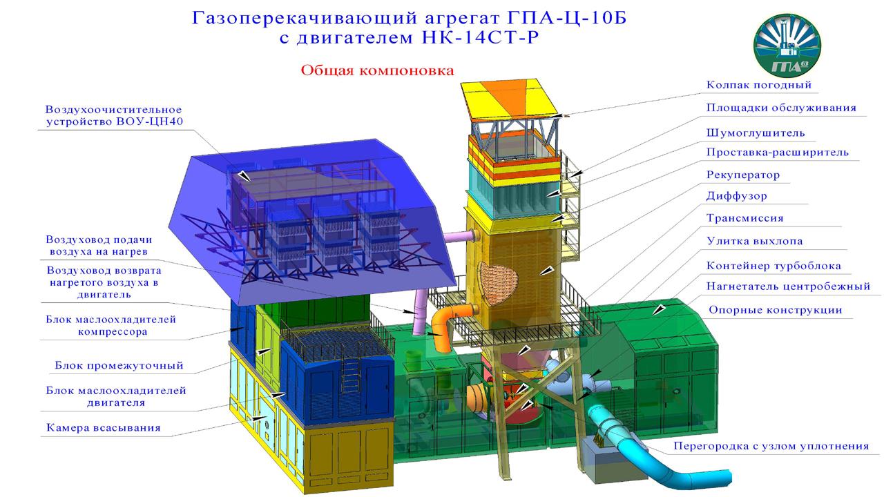 ГПА, ГПА-Ц-10Б, газоперекачивающий агрегат